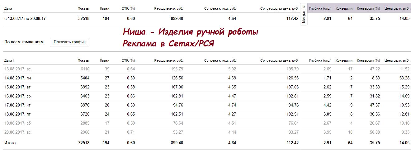 Настройка Яндекс Директ в сетях - Шкатулки
