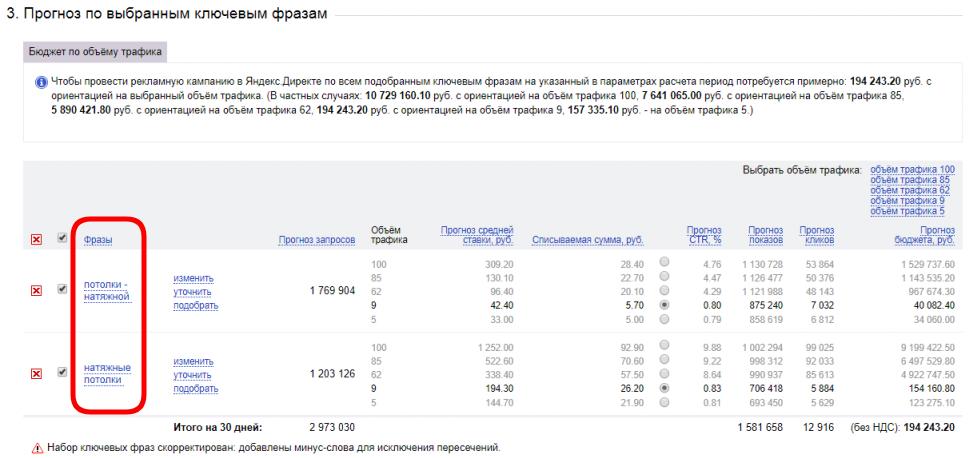Ключевые фразы Яндекс Директ