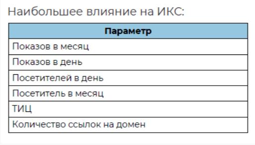 Индекс качества сайта - как поднять Яндекс ИКС