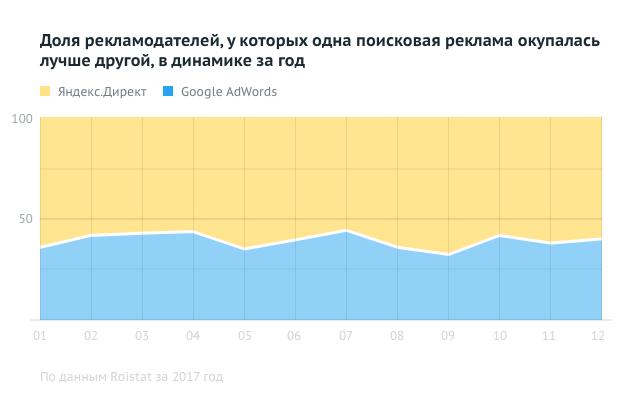 Яндекс Директ и Гугл Адвордс - что эффективнее
