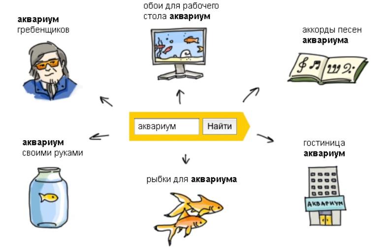 Как собрать минус слова для Яндекс Директ
