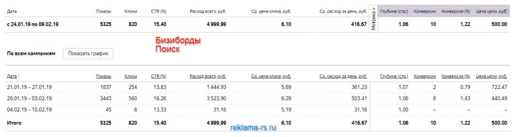 Настройка рекламной кампании в поиске Яндекс Директ — Бизиборды