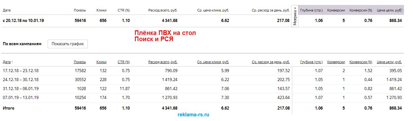 Настройка рекламной кампании в Яндекс Директ - Плёнка ПВХ на стол