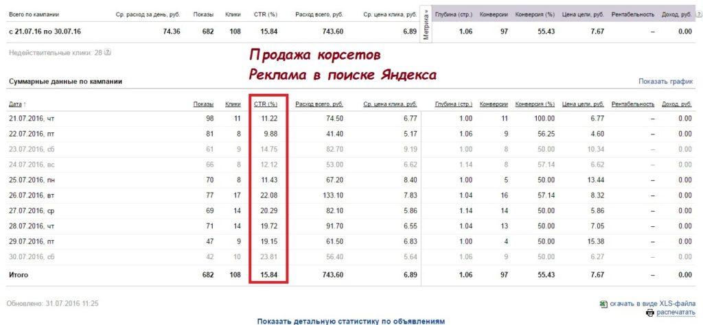 Настройка Яндекс Директ в поиске Корсет Waist Trainer