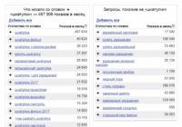 Подбор ключевых слов для Яндекс Директ