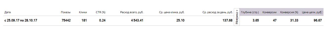Настройка Яндекс Директ в сетях - строительные отделочные материалы