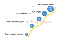 Новый интерфейс и VCG-аукцион Яндекс Директ