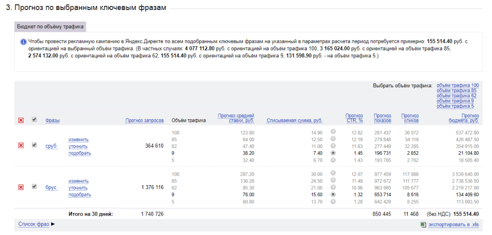 Позиции и объём трафика в новомVCG-аукционе Яндекс Директ