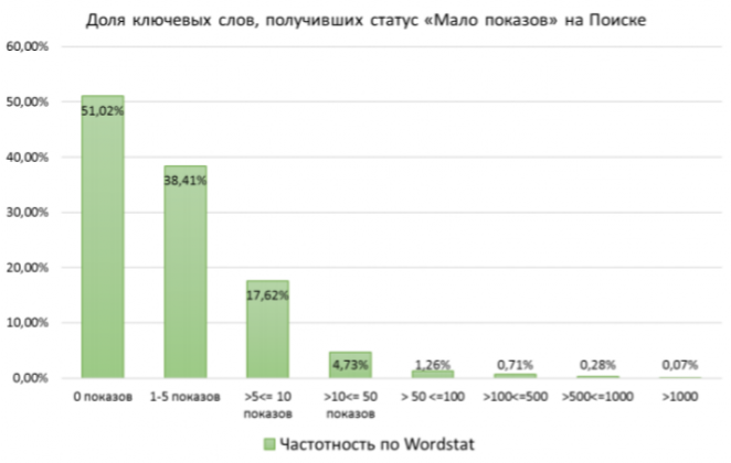 Статус мало показов в Яндекс Директ - почему и что делать