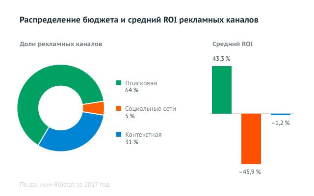 Яндекс Директ и Google Adwords - Доли бюджетов и ROI рекламных каналов