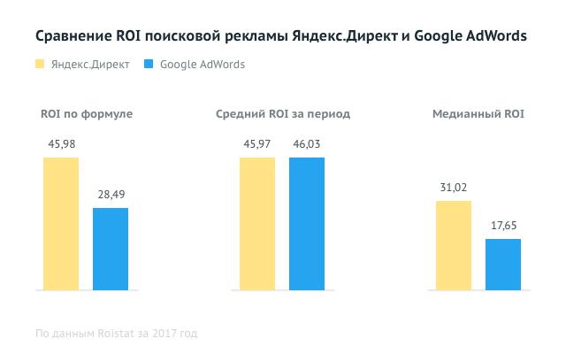 Яндекс Директ и Гугл Адс - Сравнение ROI поисковой рекламы