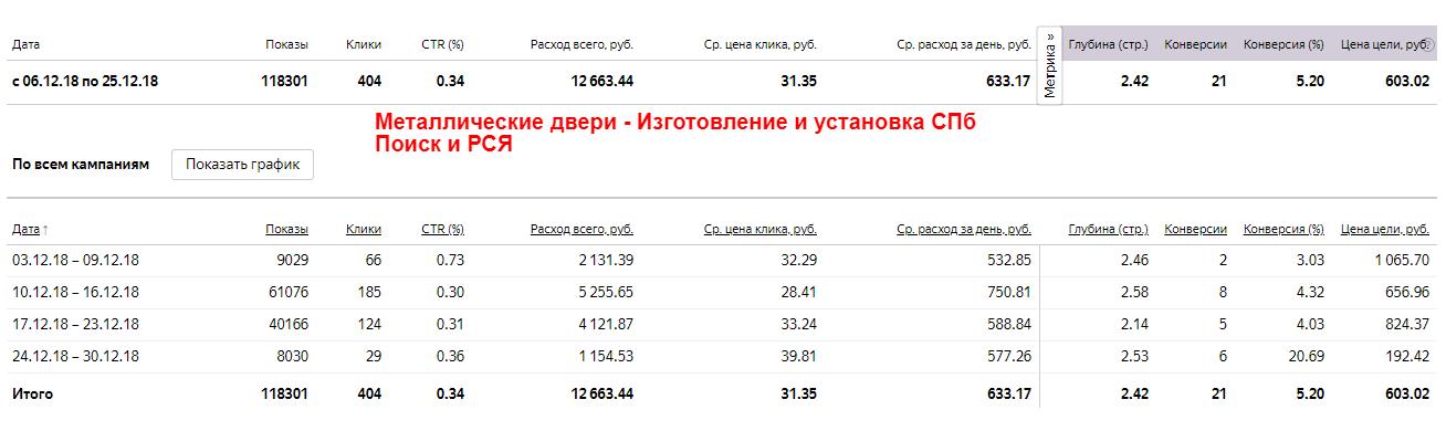 Настройка рекламной кампании в Яндекс Директ - Металлические двери