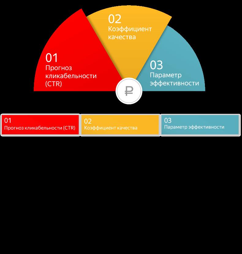 CTR в Яндекс Директ что это такое, как увеличить, какой CTR хороший