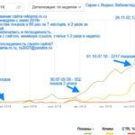 Поисковое продвижение сайта reklama-rs.ru – Кейс SEO-продвижения