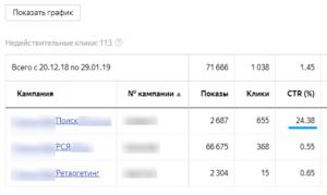 Настройка рекламной кампании в Яндекс Директ - Плёнка ПВХ на стол CTR