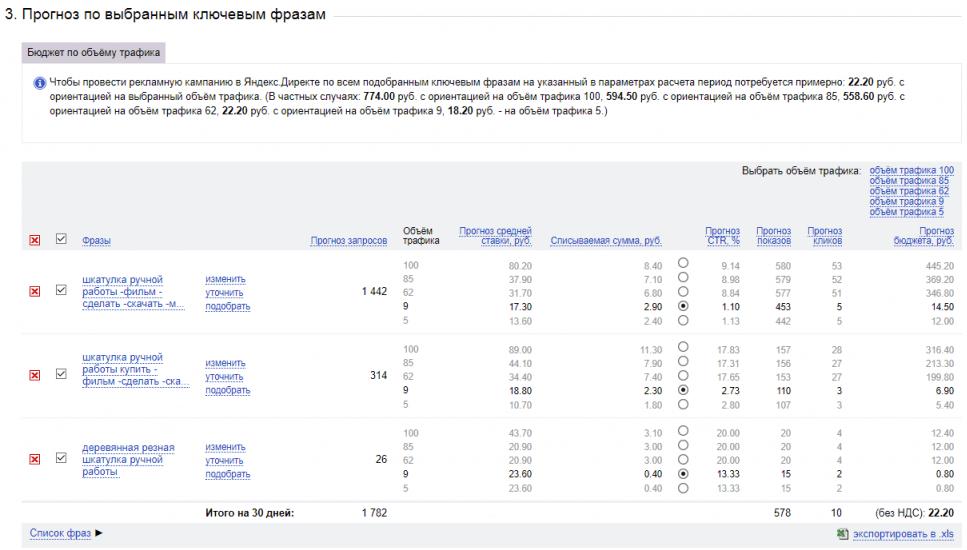 Оценка месячного бюджета рекламной кампании на Яндекс Директ