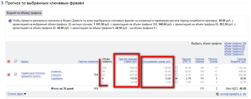 Оценка бюджета рекламной кампании на Яндекс Директ