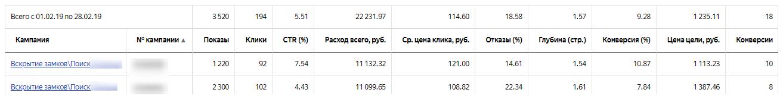 Кейс - Настройка рекламной кампании в Яндекс Директ — Вскрытие замков, дверей, сейфов
