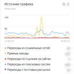 Счетчик Яндекс Метрики – что это, зачем он вам, настраиваем сводку