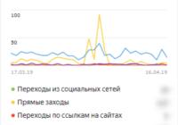 Источник трафика в Яндекс Метрике