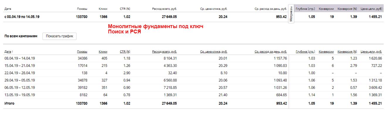 Настройка рекламной кампании в Яндекс Директ – Монолитные фундаменты под ключ