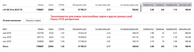 Ведение рекламной кампании в Яндекс Директ - Технопланктон - приманки и снасти для рыбалки
