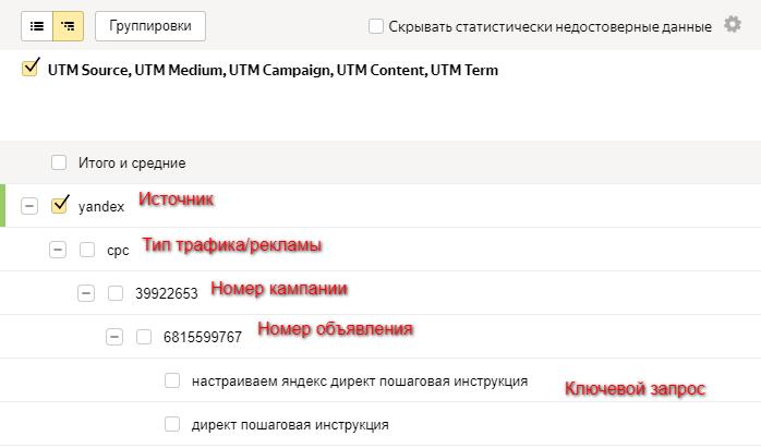 Отчет по UTM меткам в Яндекс Директ