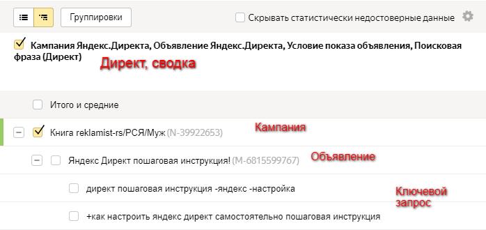 Отчет по УТМ меткам в Яндекс Директ