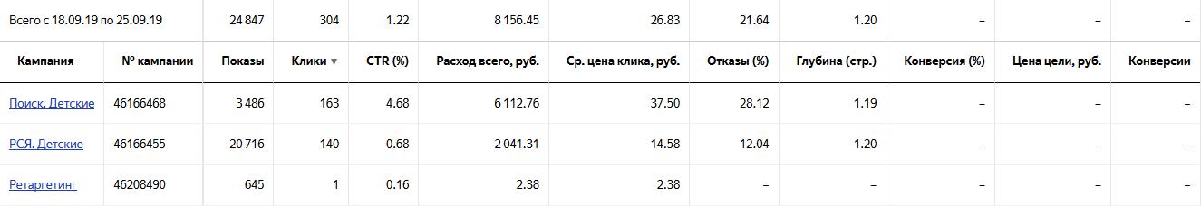 Пример аудита рекламной кампании в Яндекс Директ