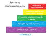 Увеличение конверсии сайта по лестнице осведомлённости