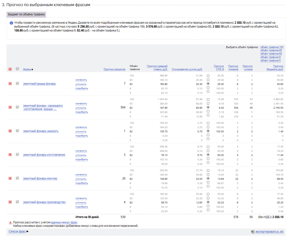 Рассчитать стоимость клика в Яндекс Директ в Оценке бюджета