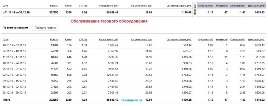 Настройка и ведение Яндекс Директ - Обслуживание, ремонт, монтаж газового оборудования