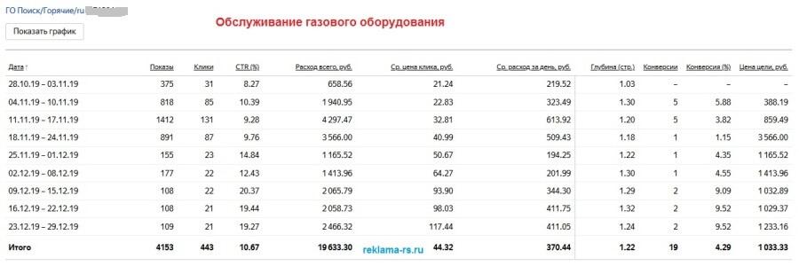Настройка и ведение Яндекс Директ - Поиск