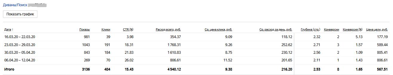 Продажа мебели, диванов - Настройка Яндекс Директ на поиске