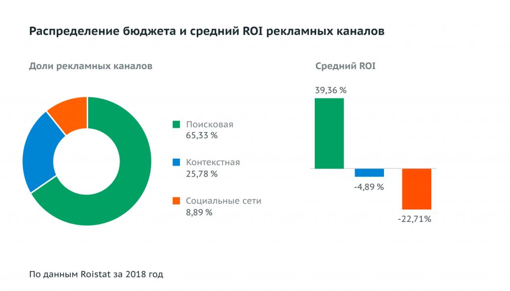 У Яндекс Директ лучшая окупаемость вложений