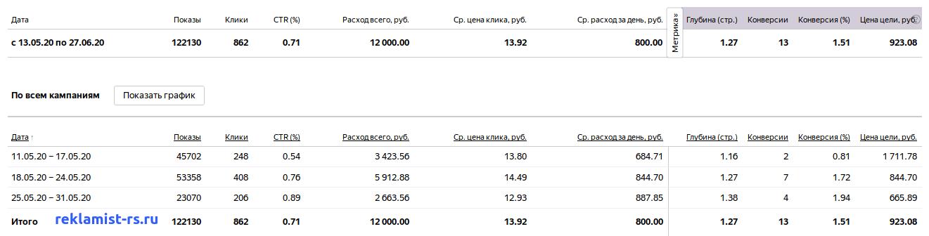 Ведение кампании Яндекс Директ - Алюминиевые конструкции