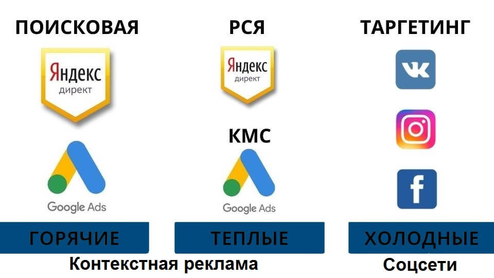 Стратегия продвижения сайта в интернете